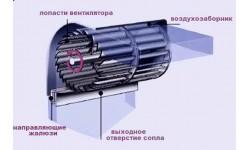 Устройство и принцип работы тепловых завес